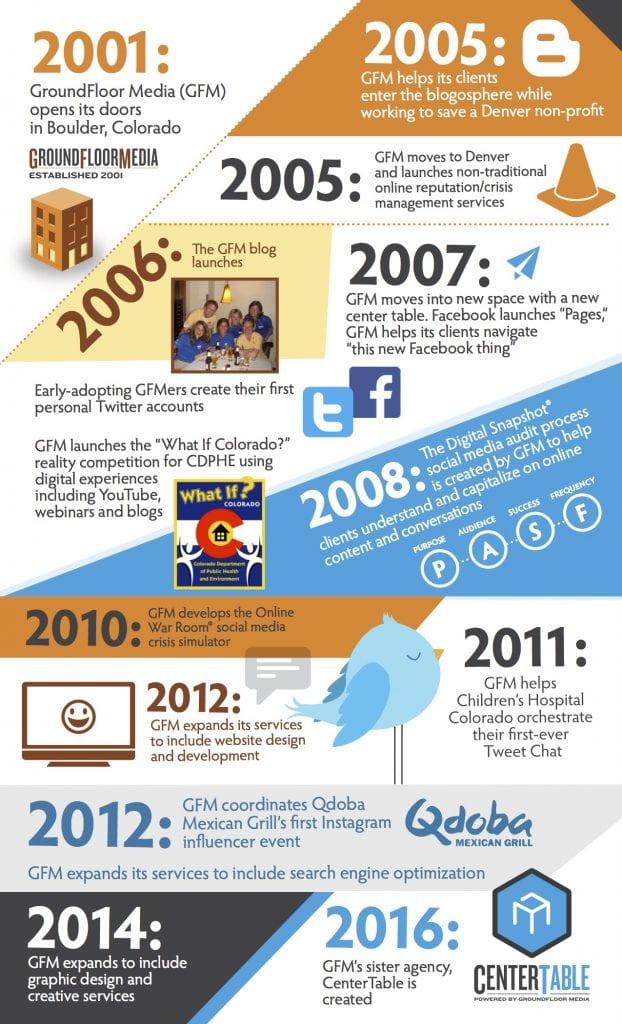 GroundFloor Media Timeline