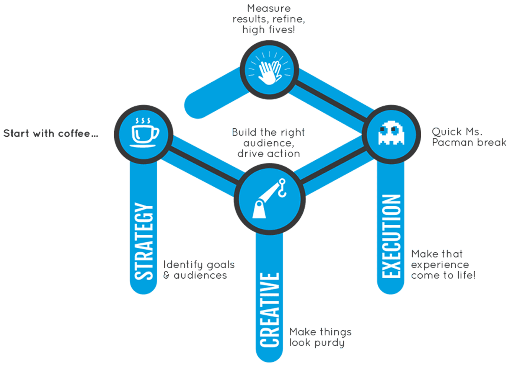 CenterTable Process, Strategy, Creative and Execution