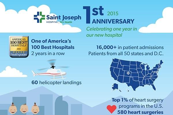 Saint Joseph Hospital | 1st Anniversary Infographic