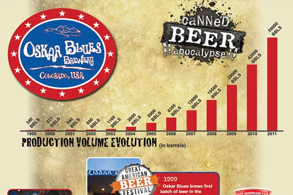 Oskar Blues Brewery | Brand Infographic