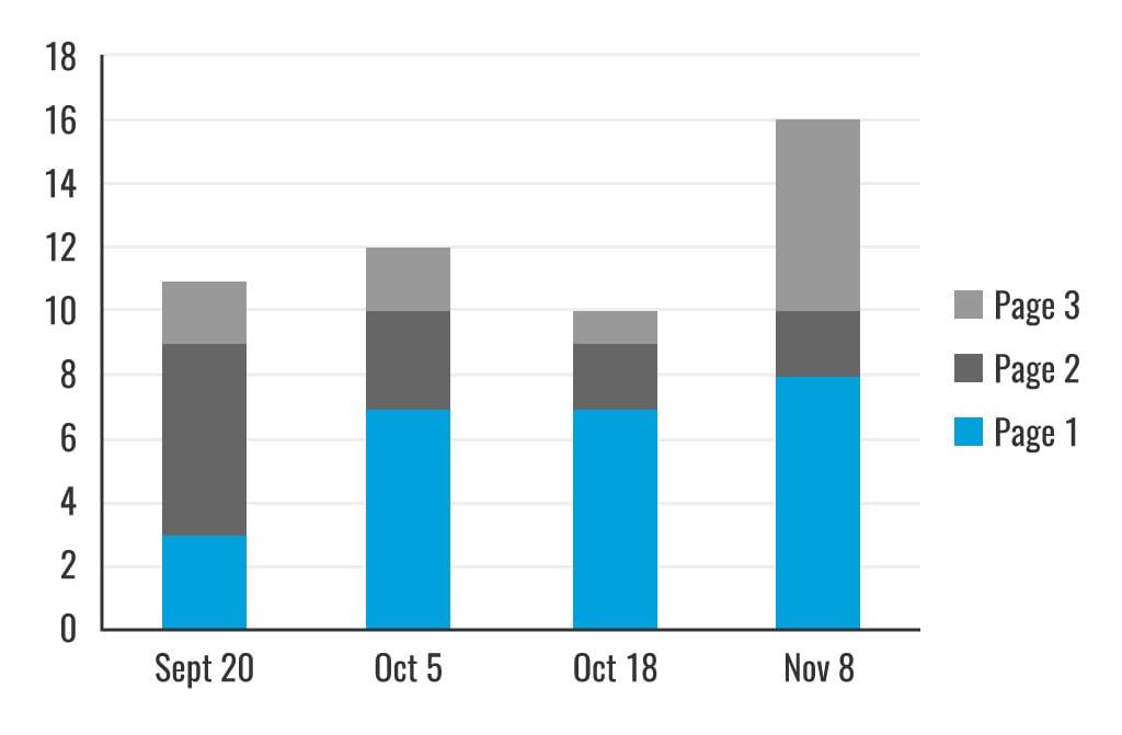 CT-SEM-Healthier-Colorado-Case-Study-graph