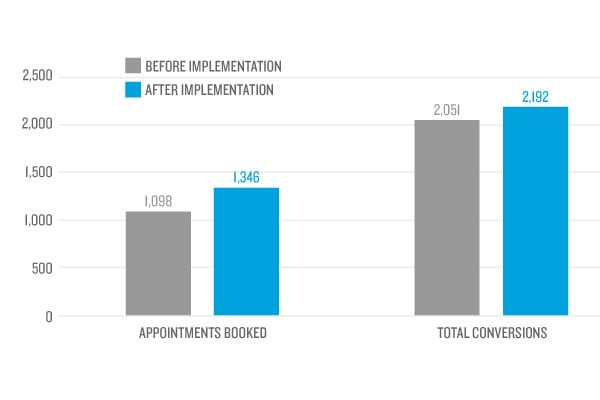 Google Ad Grant Account Overhaul Significantly Improves Performance | Healthcare Client